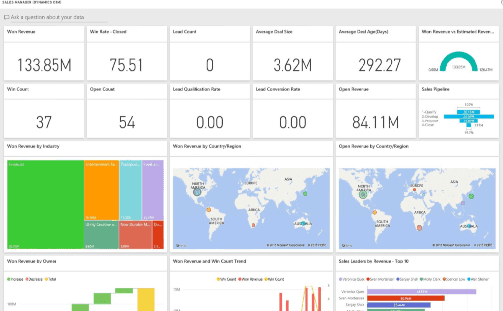 Sales Analytics Dashboard in Dynamics CRM